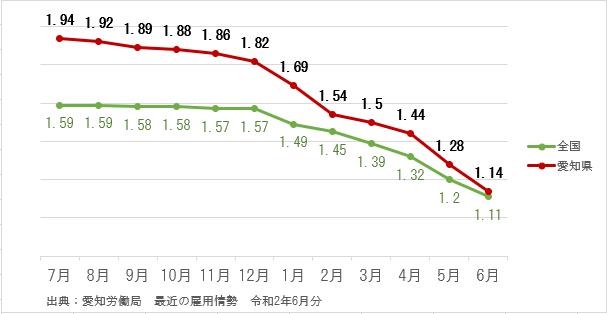 愛知県 有効求人倍率の推移