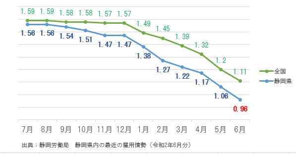 静岡県の有効求人倍率も推移